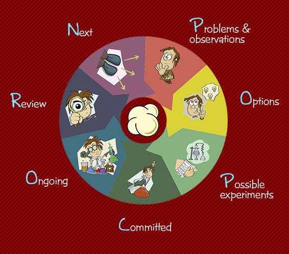 popcornflow decision wheel